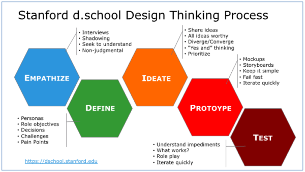 Wizes หนังสือสังคม หนังสือเรียนยุคใหม่ design thinking