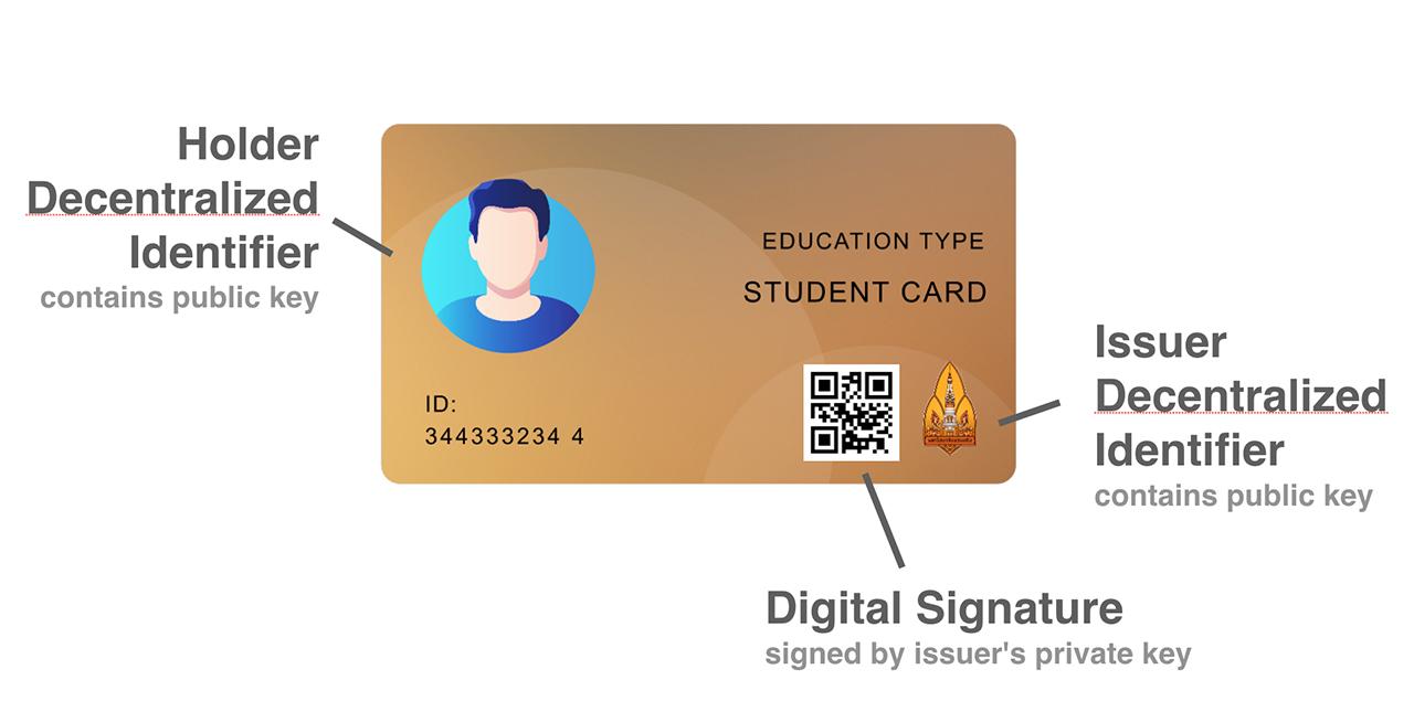 Digital Identity ตัวตน ดิจิทัล