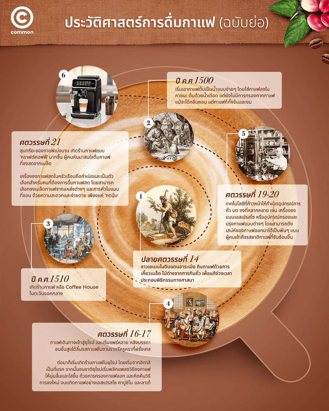 LatteGo Philips เครื่องชงกาแฟ ประวัติศาสตร์ กาแฟ